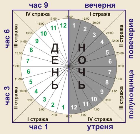 Суточный богослужебный круг